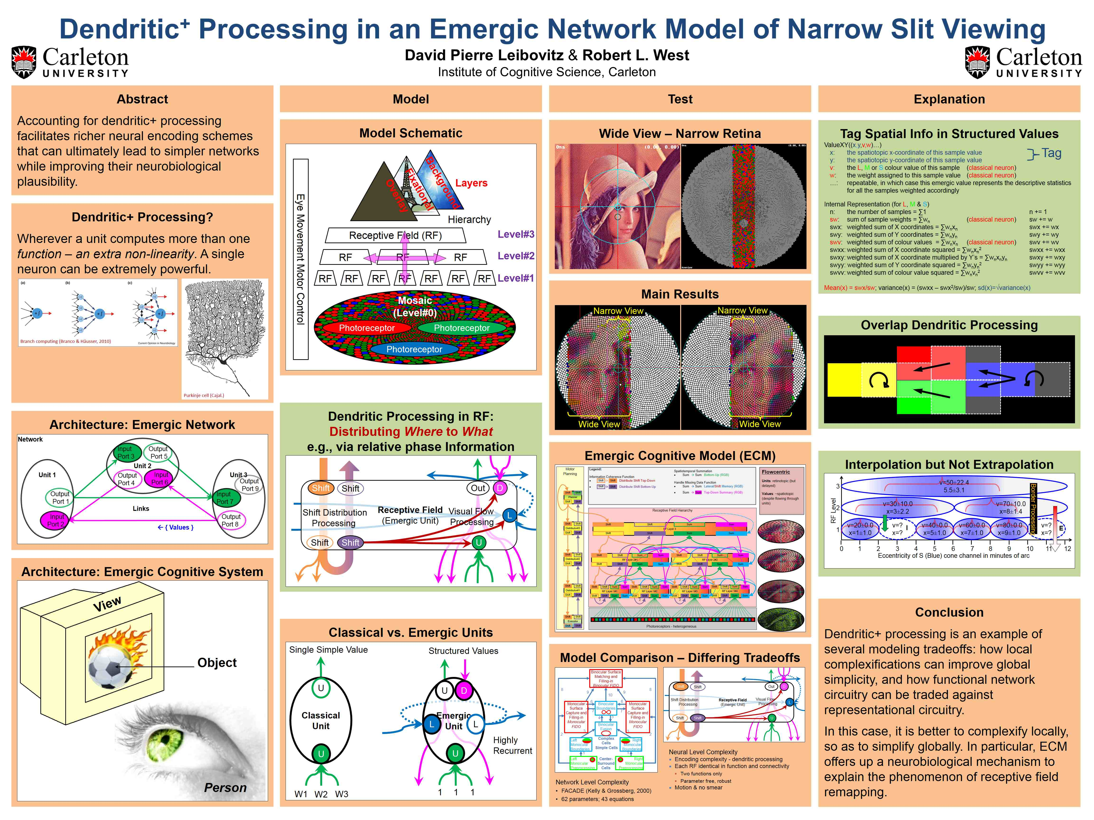 Leibovitz & West (2013) Dendritic+ Processing in an Emergic Network Model of Narrow Slit Viewing (POSTER)